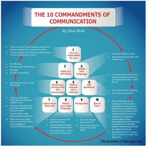 importance of communication in marriage pdf