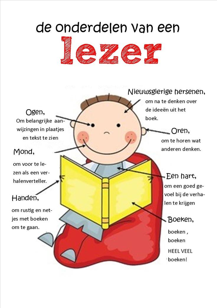 De onderdelen van een lezer (Nederlands)