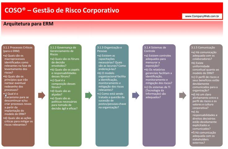 Arquitetura de Implementação da Gestão de Riscos | Blog Governança de TI