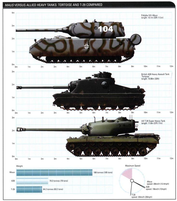 Panzerkampfwagen VIII 'Maus' and Landkreuzer 'Ratte'