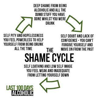 Shame Cycle - Last 100 Days Alcoholic