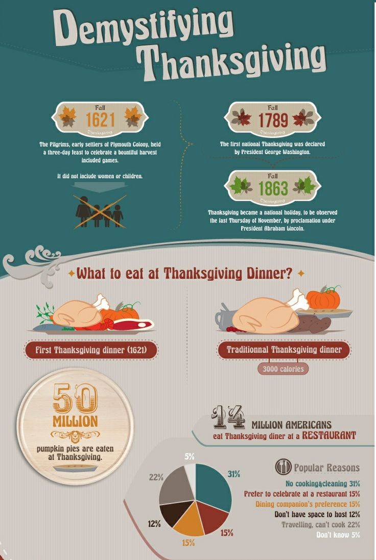 Turkey And Thanksgiving ... #Thanksgiving #Turkey #Infographics