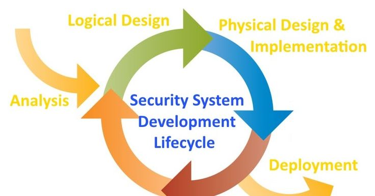 describe how you would apply the systems development life cycle to your proposed system The systems development life cycle of systems development activities blueprint of how the proposed system will work your point of view changes.