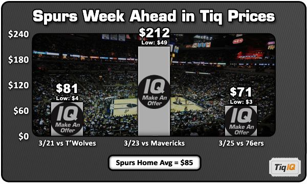 Spurs-Mavs tickets prices show rivalry is alive and well