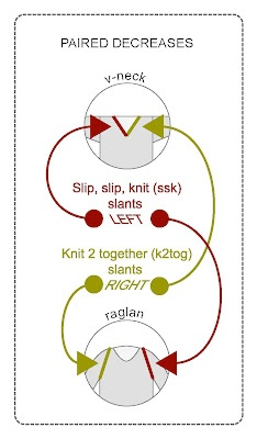 Three decreases-- *knit 2 together *slip, slip, knit *3 stitch decrease