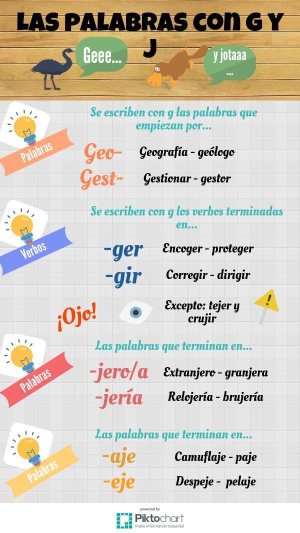 Las palabras con g y j