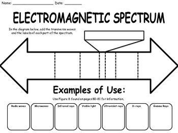 Best 25+ Electromagnetic spectrum ideas on Pinterest ...