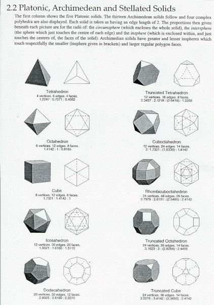 Tetrahedron:  has 4 triangular sides and symbolizes the element of fire. It is linked to the Solar Plexus chakra, the center for personal power and acceptance. The power of fire and the power present in the tetrahedron are beneficial for creating change. / Sacred Geometry <3