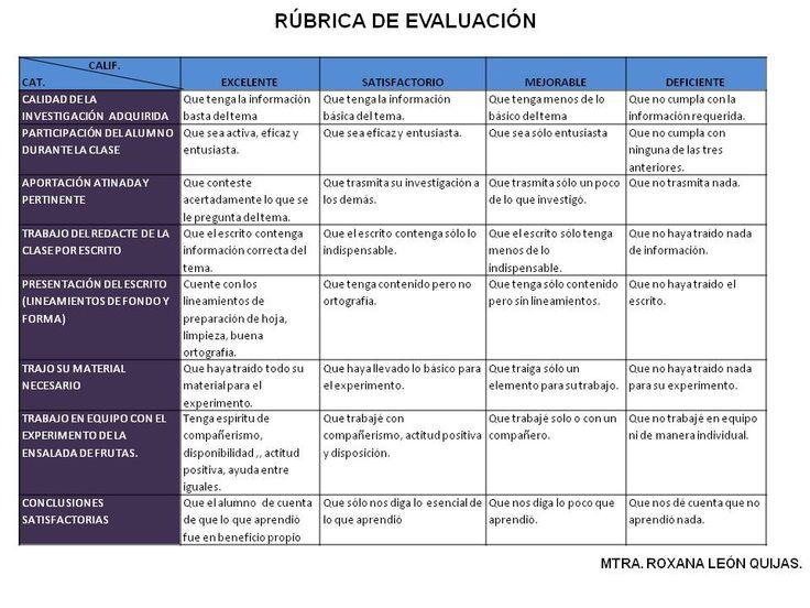 Educación y formación: Rúbrica de evaluación