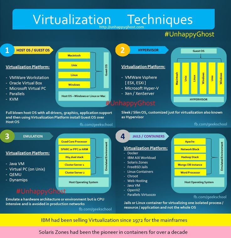 Jails Containers vs Emulator vs Hypervisor vs Host Guest OS