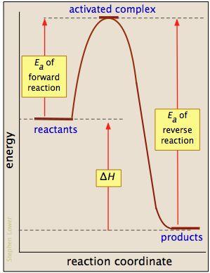activation energy Arrhenius Law chemistry physical chemistry