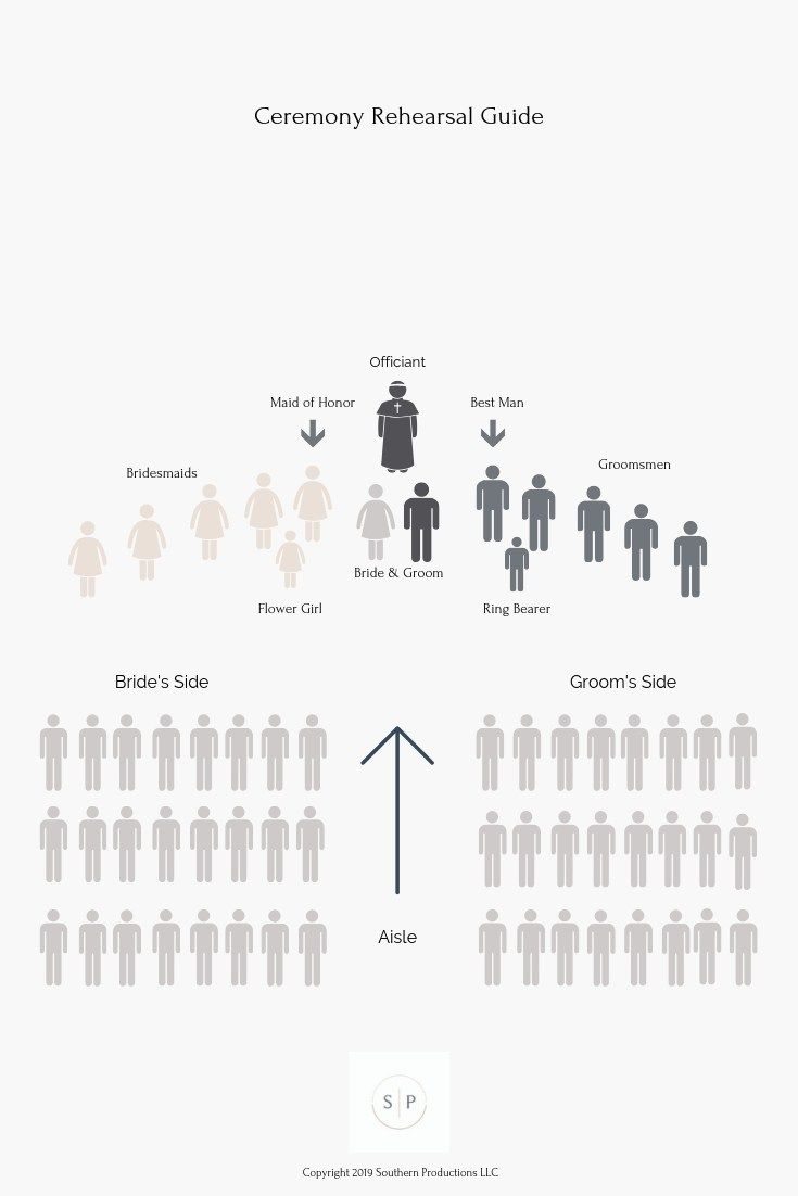 how to direct a wedding rehearsal for planners wedding wedding ceremony walking order diagram of wedding ceremony #2