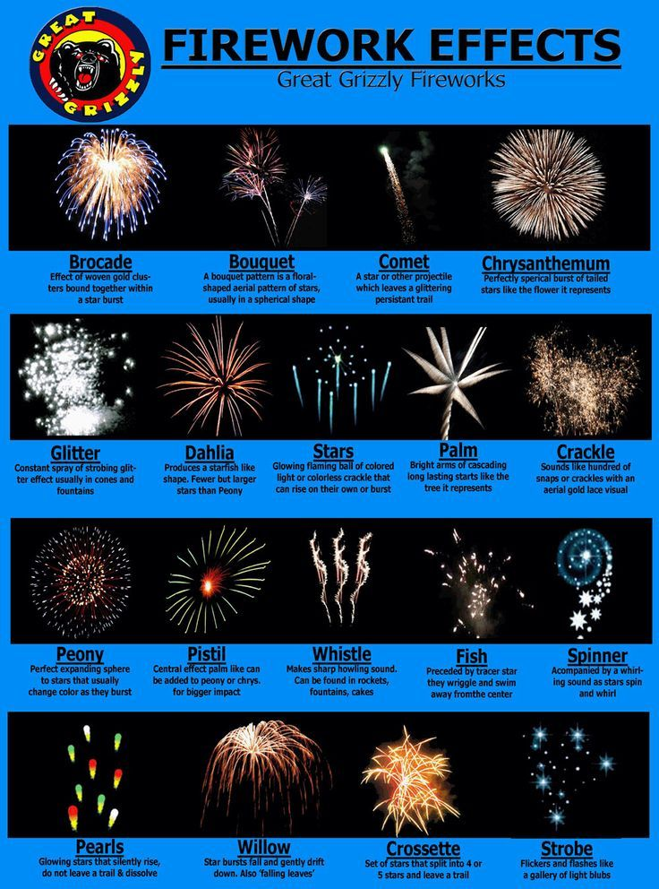 2410d233e068f Best Fireworks to Buy | Holiday Fun at the Ferry | Best fireworks ...