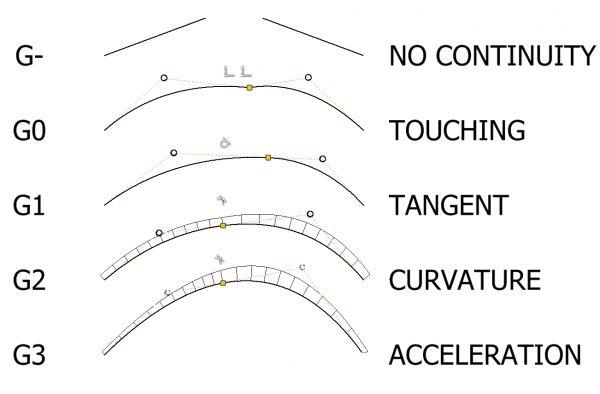 Autodesk Inventor 2D sketch curvature continuity constraints