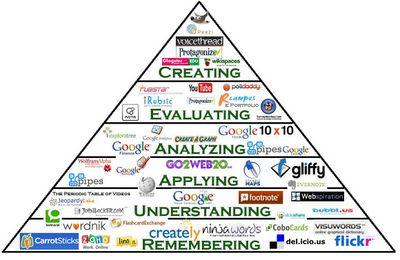 Aplicaciones de la Web 2.0 que pueden utilizar nuestros alumnos en las actividades propuestas dependiendo del nivel al que pertenecen teniendo en cuenta la Taxonomía de Bloom.