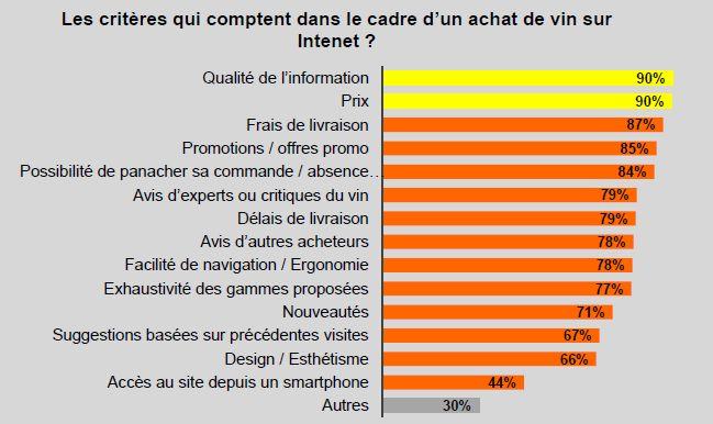 Les critères d'achat qui comptent lors d'une commande de vin sur internet : 1/ la qualité de l'information sur le vin et 2/ le prix des bouteilles. @Sowine, Baromètre 2014.