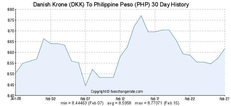 Danish Krone To Philippine Peso