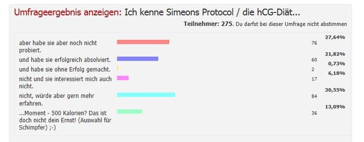 hcg_diät_umfrage