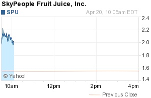 New York, NY - April 20, 2012 - www.InvestorIdeas.com, a global investor research portal for independent investors specializing in sector research issues a trading alert for China beverage stock SkyPeople Fruit Juice (NASDAQ:SPU) . The stock is trading at $1.85, up 0.30(19.35%) as of 10:18AM EDT with a high of $2.24 on volume of over 700,000 shares.