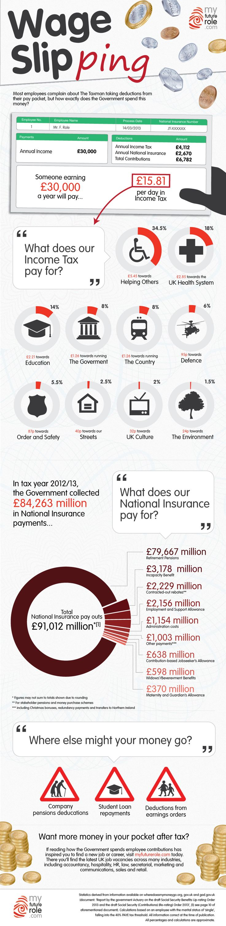 How Does the Government Spend Your Income Tax and National Insurance?