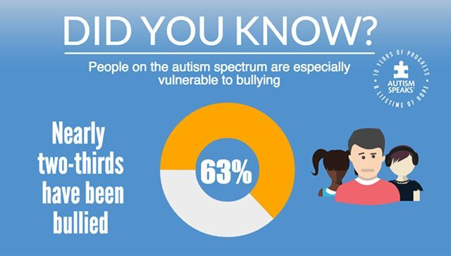 Essential Awareness infographic on the prevalence of Bullying in classrooms Like this Visual? Download it here: https://www.dealwithautism.com/forum/media/bullying-for-autism-statistics-infographic.203/ #autismag, #autism, #autismkids, #autismson, #autismgirls, #autismspeaks, #autismlove
