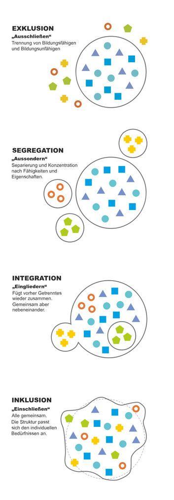Schaubild Inklusion Integration