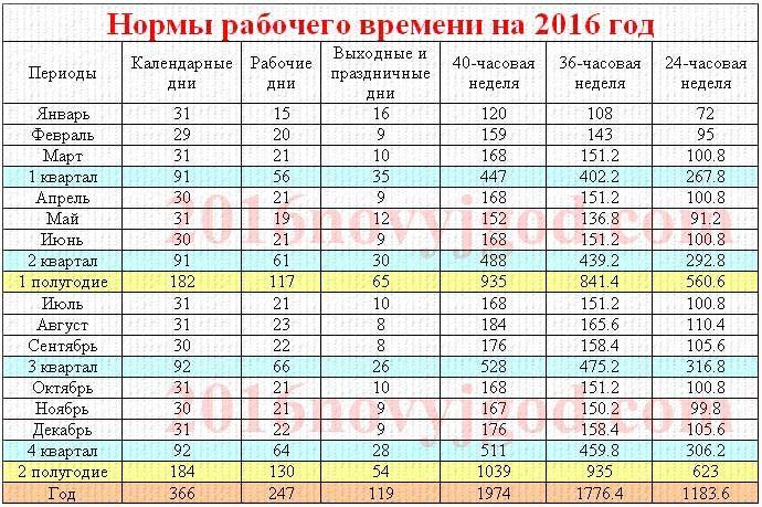 Распечатать или скачать производственный календарь 2016 - http://2016novyjgod.com/2015/07/rabochij-proizvodstvennyj-kalendar-na-2016-god-dlya-rf-skachat/