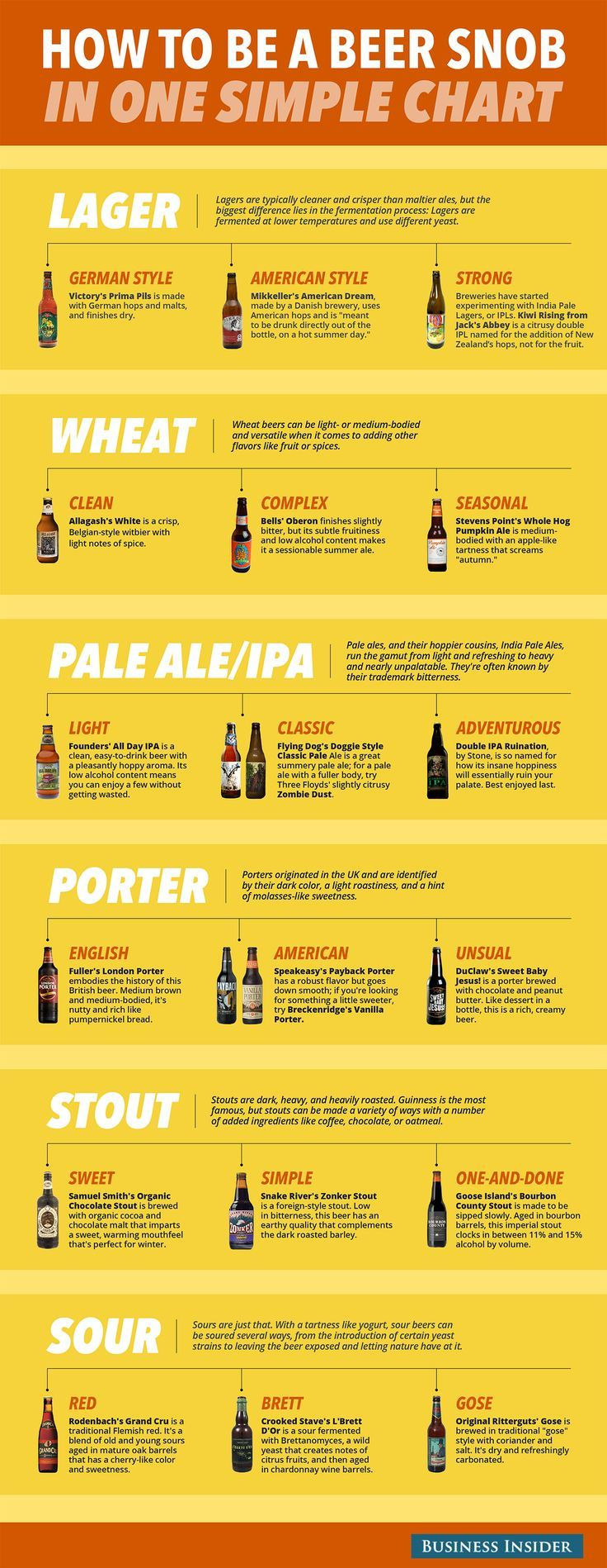 How to be a Beer Snob with One Chart #Infographic