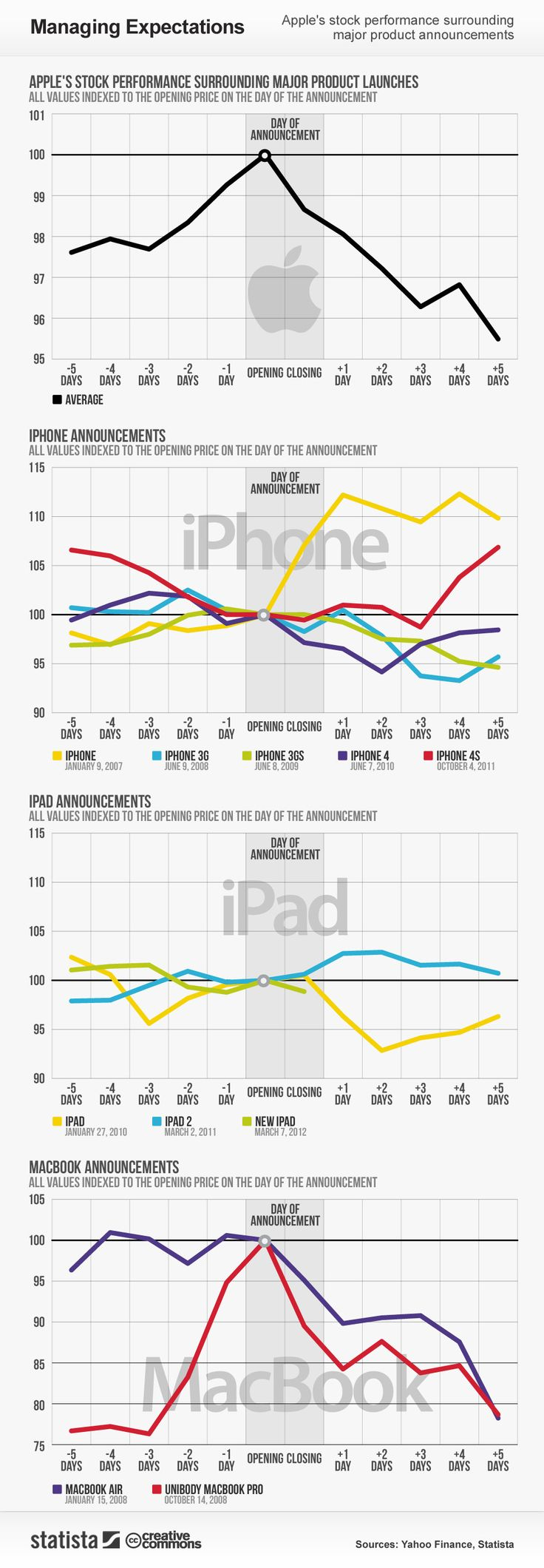 This #infographic illustrates #Apple's stock performance surrounding major product announcements #Statista