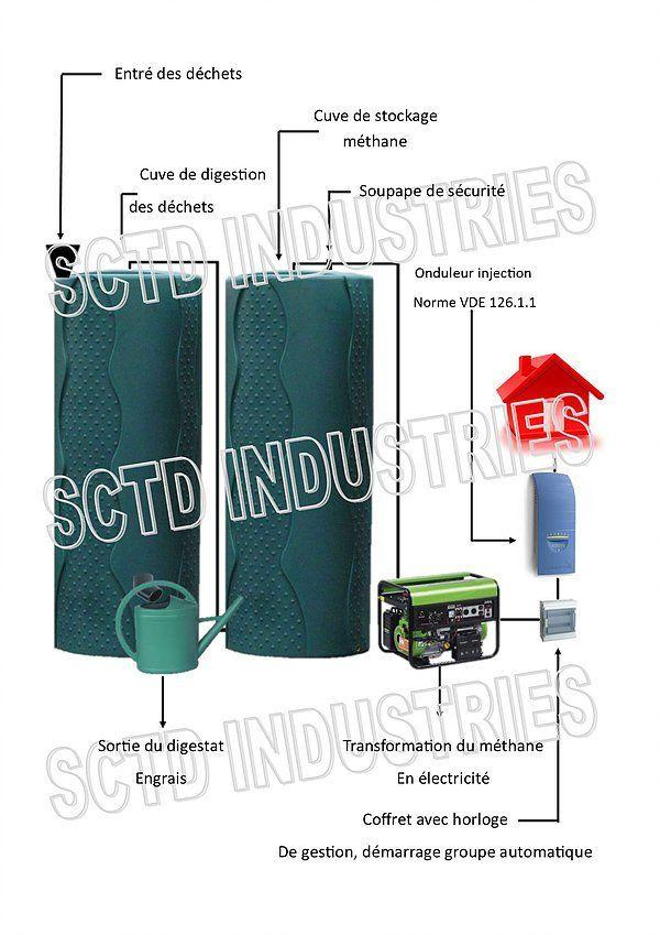 Découvrez le méthaniseur domestique qui transforme les déchets organiques en électricité | Bio à la une