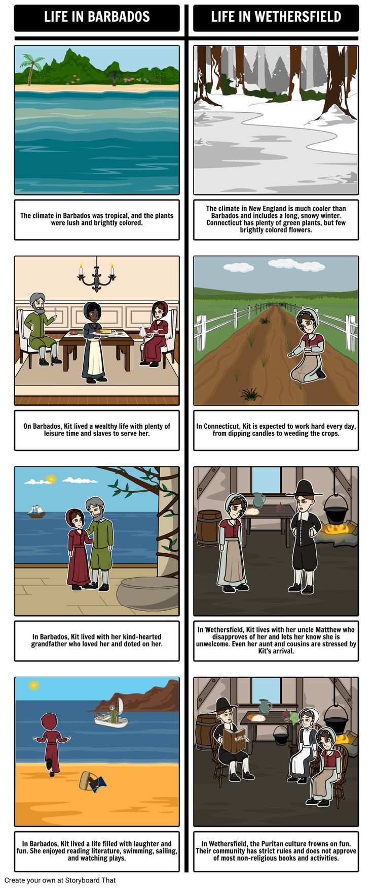 17 best images about social studies world history the witch of blackbird pond by elizabeth george speare compare and contrast for this
