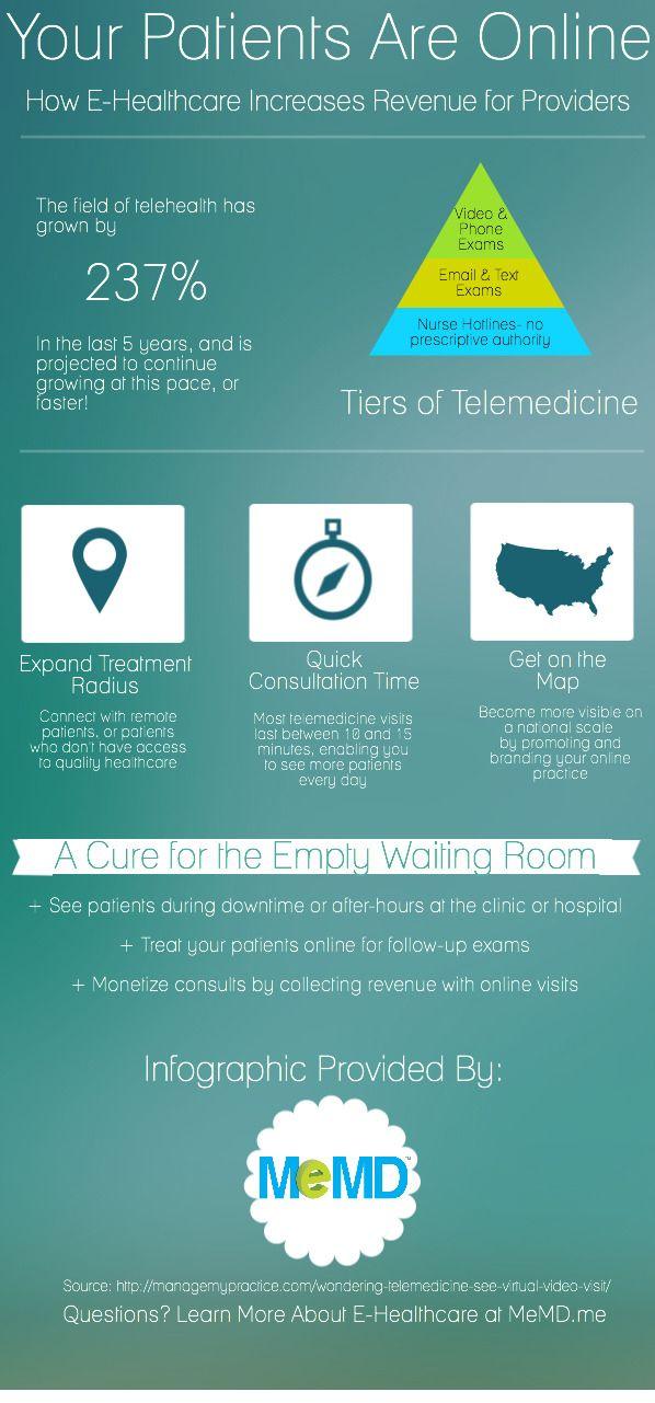 E-Healthcare Can Increase Your Revenue (Infographic)