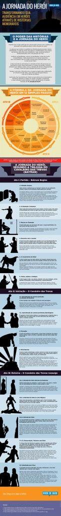 infografico_jornada_do_heroi_600px