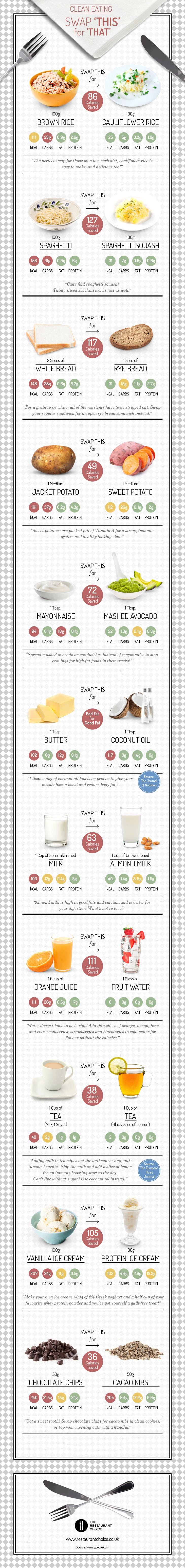 Clean Eating - Swap 'This' For 'That' #infographic #Food #Health #Diet #HealthyFood