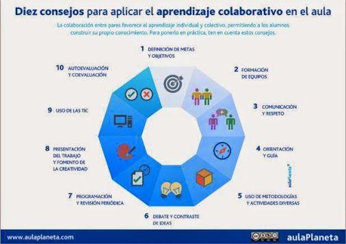 Consejos para aplicar el aprendizaje colaborativo en el aula:…