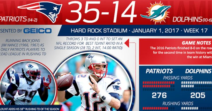 We break down the important stats and milestones from the Patriots 35-14 win over the Dolphins in this week's infographic.