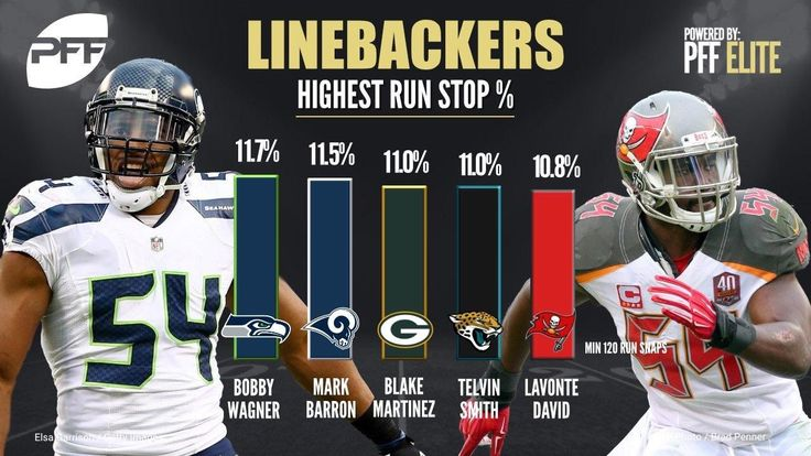 nice Bobby Wagner has the highest run stop % of all Linebackers in the league