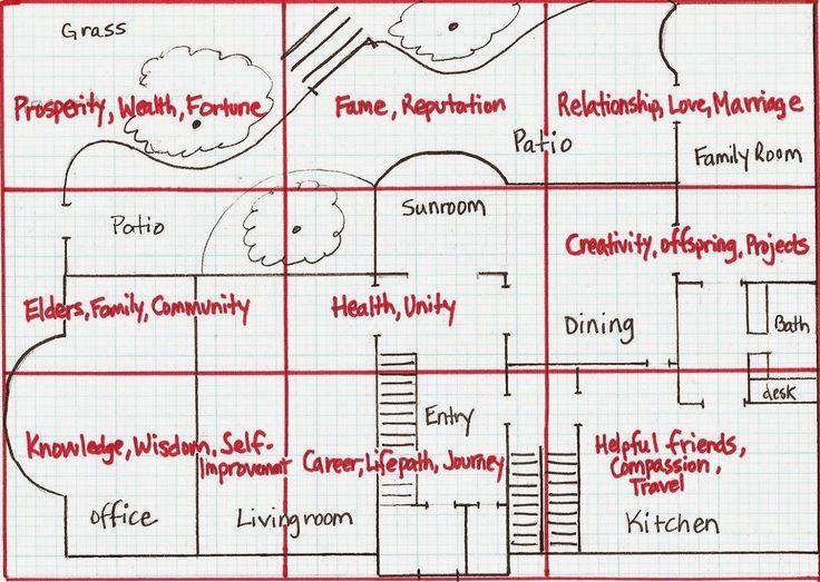 Trend Feng shui tipps Haus pl ne Ayurveda Kingston Karen O uneil Karten Google Bilder