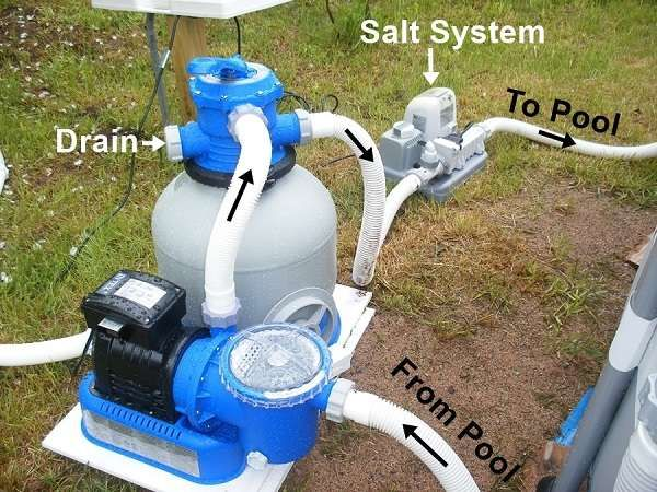 How To Connect Intex Sand Filter Pump To Summer Waves Pool Above Ground Pool Pumps Pool Pumps And Filters Pool Sand
