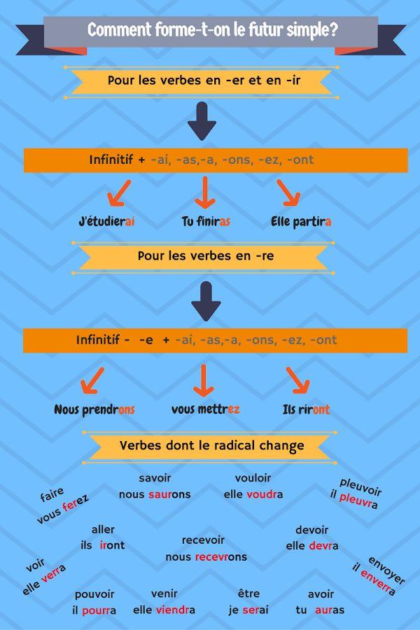 J'aime le français: futur simple