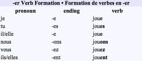 conjugating regular (ER) verbs-- This is one of the most common conjugation patterns in French