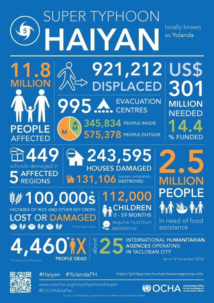 Typhoon Haiyan. The response.  image uploaded by @Action Against Hunger USA (ActionAgainstHunger)
