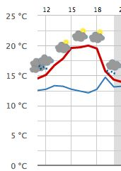 Wow heute am Pfingstmontag haben wir bis 18:00 Uhr kein Regen. Grund genug für einen Ausflug zu uns! Wir haben offen und freuen uns auf Euch! #kcauf #ausflug #münchen #wasmachenammontag