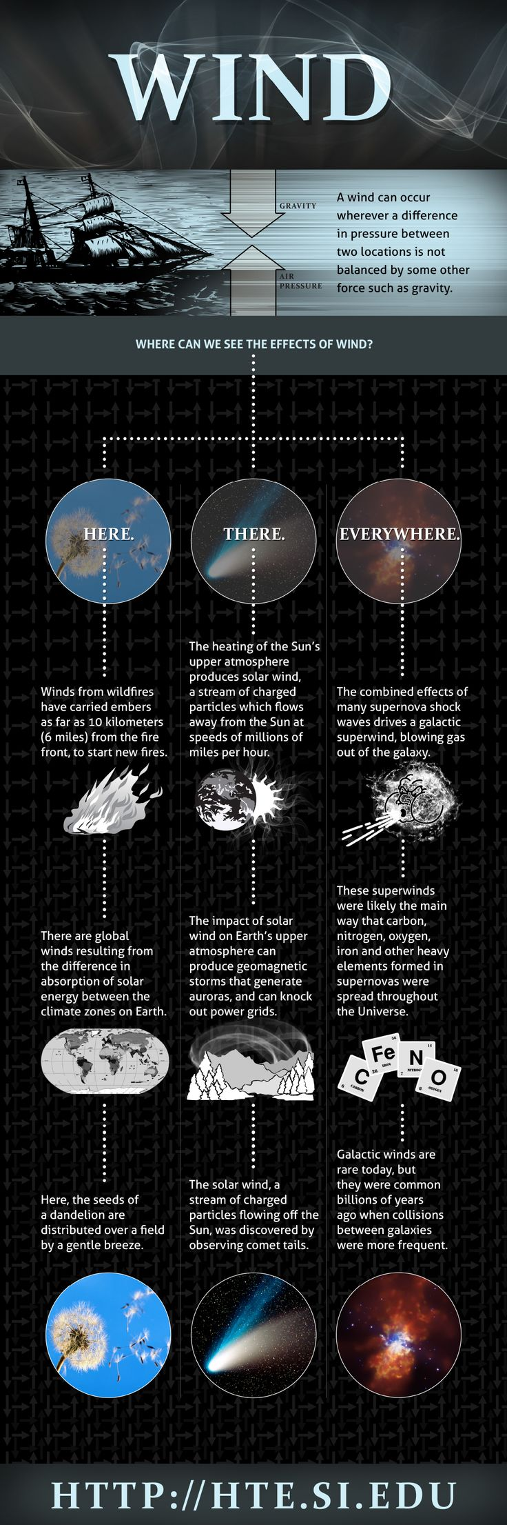 Chandra X-ray Observatory - Infographic - Wind