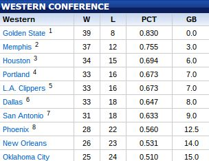 Western Conference Standings.