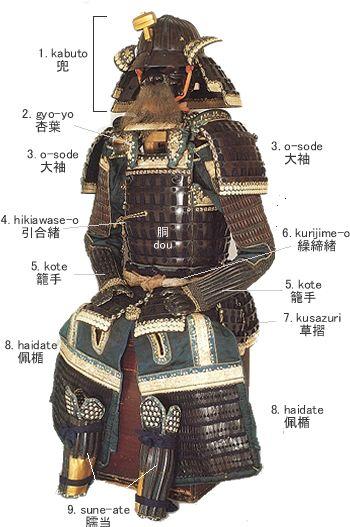 """Samurai Armour http://world.choshuya.co.jp/explanation/jpg/yoroi.jpg Inicio de la página  1. kabuto : Casco. Protección de la cabeza de uno.  2. gyow-yow : Aplique decorativo en el pecho. """"Kyu-bi-no-ita"""" y """"Sendan-no-ita"""" también se observan en lugar para proteger uno de pecho.  3. o-Sode : Protege los hombros.  4. hikiawase-o : Una cuerda para atar en la costura de """"dou"""".  5. kote : Protección de los brazos a la parte posterior de la mano de uno.  6. kurijime-o : Un cinturón para apretar…"""