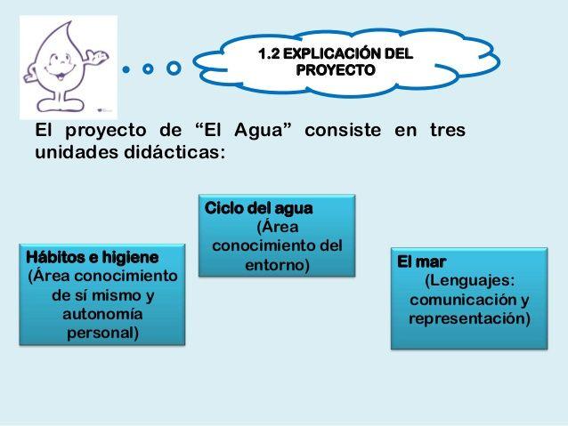Proyecto Educación Infantil Sobre El Agua Breves