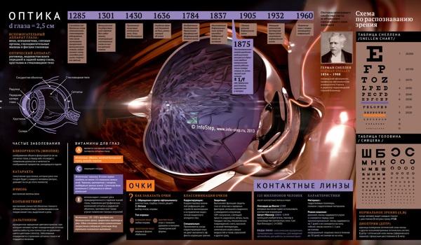 Optics by Info-Step , via Behance
