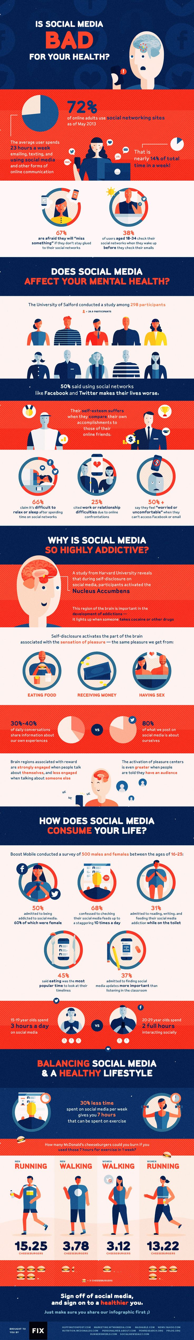 How is self-disclosure on Social Media similar to cocaine? Check out this #infographic on #socialmedia & health.