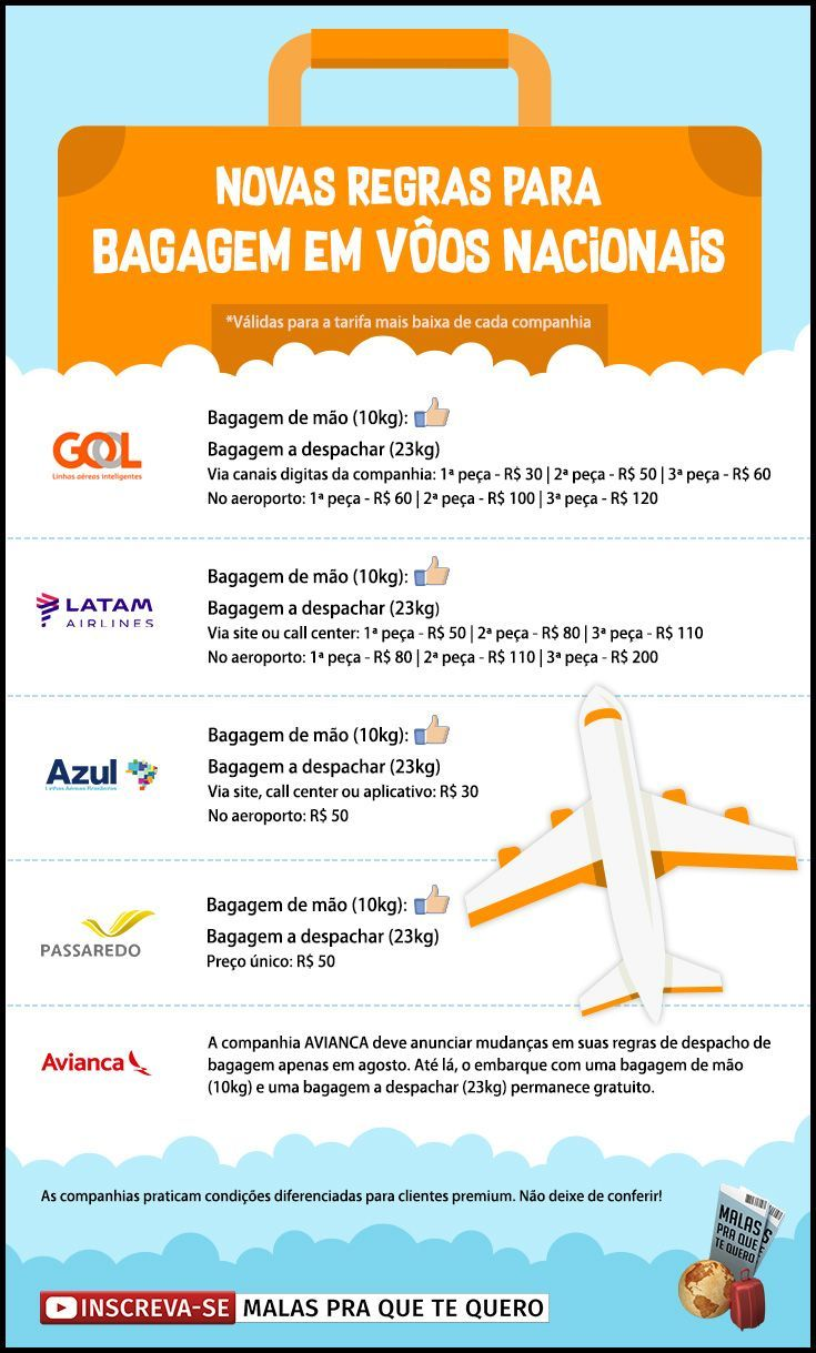 Saiba quais são os limites e preços estabelecidos pelas novas regras de bagagem anunciadas pela ANAC, que entraram em vigor em abril de 2017. #bagagem #malas #novasregras